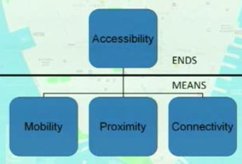 Levine's Accessibility model for transportation
